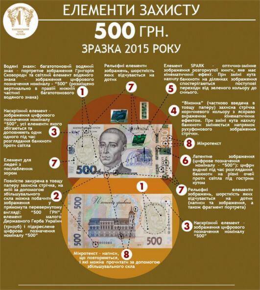 нові 500 гривень інформація